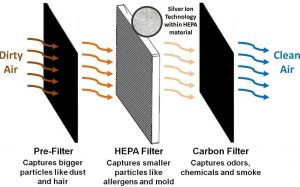 smoke removal in air purifiers